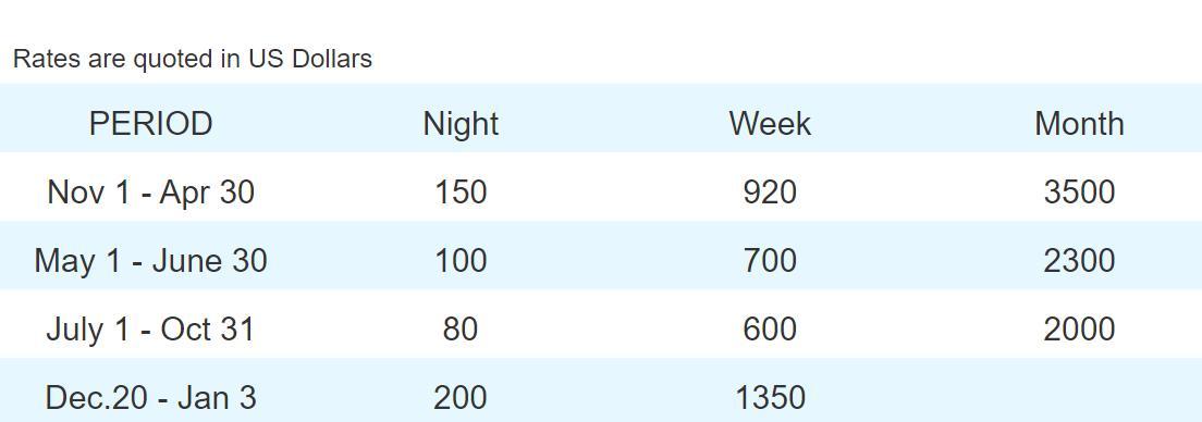 Rental Rates for Condo Daniel