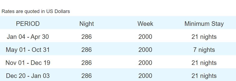 Rental Rates for Molino de Agua - 305