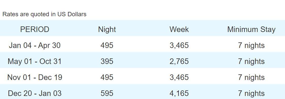 Rental Rates for Molino de Agua - 702